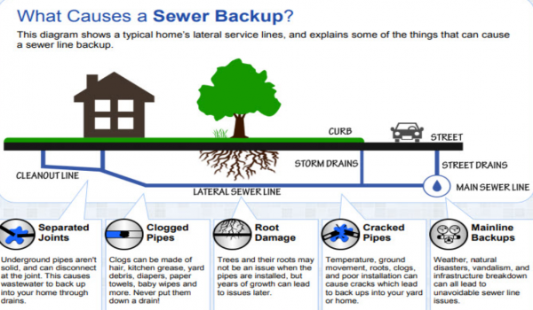 FSD Sewer and Drain Backup Policy